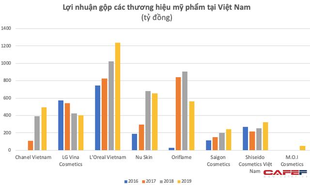 Đồng hành cùng phụ nữ hiện đại, mỹ phẩm đang tạo mức sinh lời không tưởng cho các thương hiệu nội ngoại: Biên lãi gộp đạt 50%, riêng LOreal Vietnam thậm chí vượt 75%  - Ảnh 2.