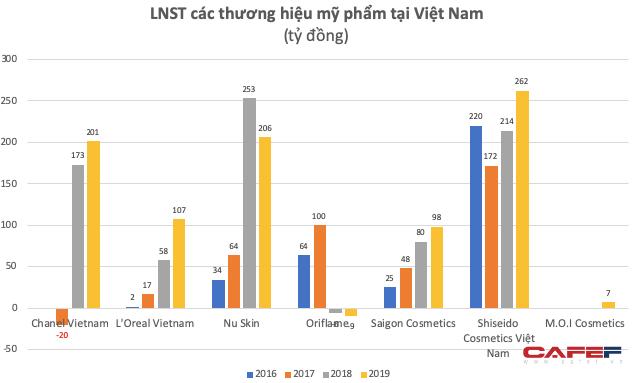 Đồng hành cùng phụ nữ hiện đại, mỹ phẩm đang tạo mức sinh lời không tưởng cho các thương hiệu nội ngoại: Biên lãi gộp đạt 50%, riêng LOreal Vietnam thậm chí vượt 75%  - Ảnh 3.