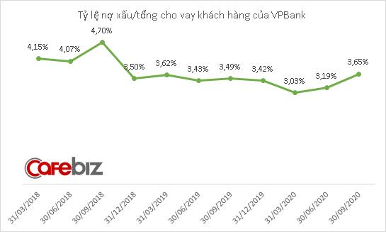 Nợ dưới tiêu chuẩn của VPBank tăng vọt, đẩy nợ xấu lần đầu tiên vượt 10.000 tỷ đồng - Ảnh 3.