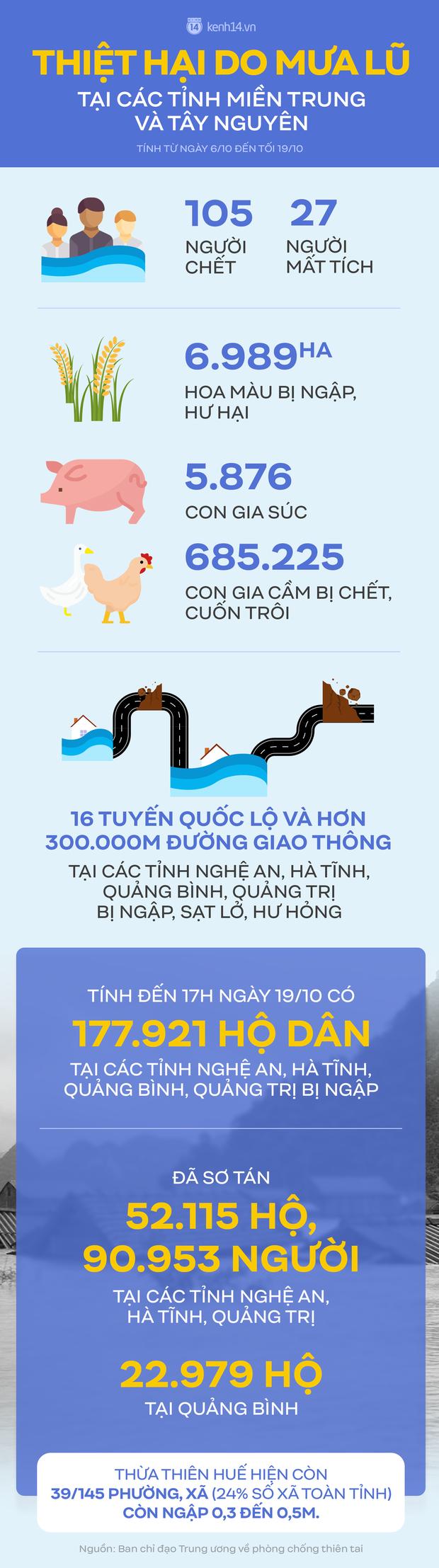 Infographic: 105 người chết, 27 người mất tích và những thiệt hại nặng nề do mưa lũ tại các tỉnh miền Trung và Tây Nguyên - Ảnh 1.