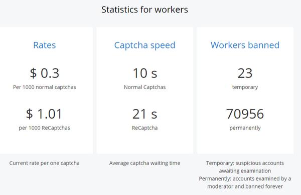 Nghề gõ Captcha kiếm tiền vẫn còn tồn tại ở năm 2020 - Ảnh 1.