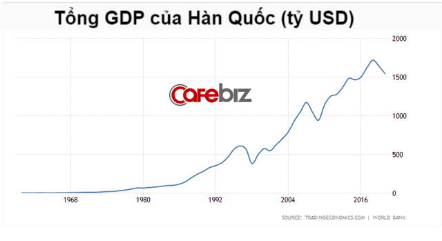 Tại sao từ nước nghèo nhất thế giới, phải sống nhờ viện trợ, Hàn Quốc lại giàu có nhanh đến như vậy sau chiến tranh? - Ảnh 1.