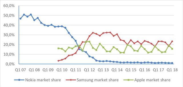 Nokia: Cái chết vì sự bảo thủ - Ảnh 8.