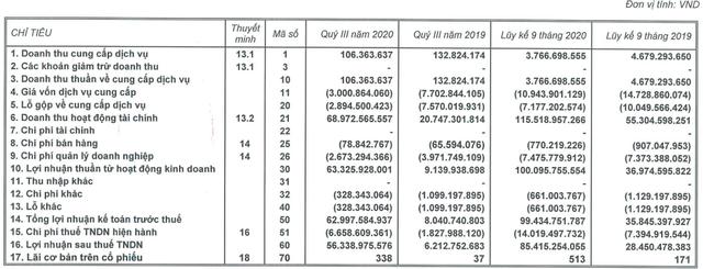 Chủ sở hữu Triển lãm Giảng Võ báo lãi quý 3 gấp 9 lần cùng kỳ  - Ảnh 1.