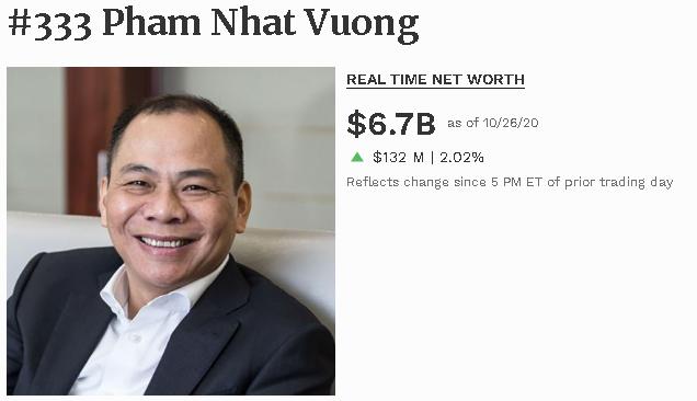 Cổ phiếu Vingroup liên tục tăng giá trong tháng 10, tài sản tỷ phú Phạm Nhật Vượng vượt mốc 200.000 tỷ đồng - Ảnh 2.