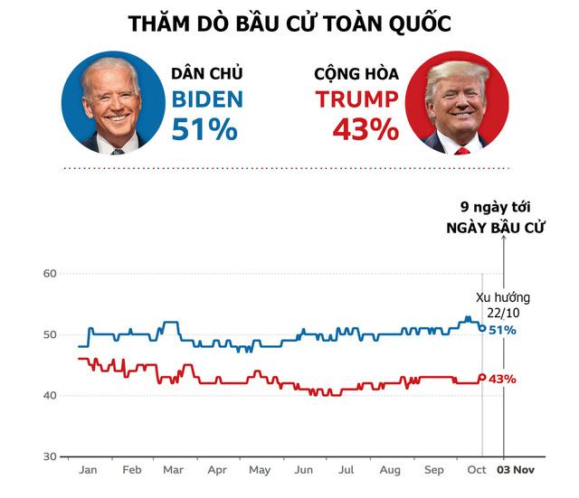 Thăm dò bầu cử tổng thống Mỹ: Ứng viên nào đang dẫn trước?  - Ảnh 1.