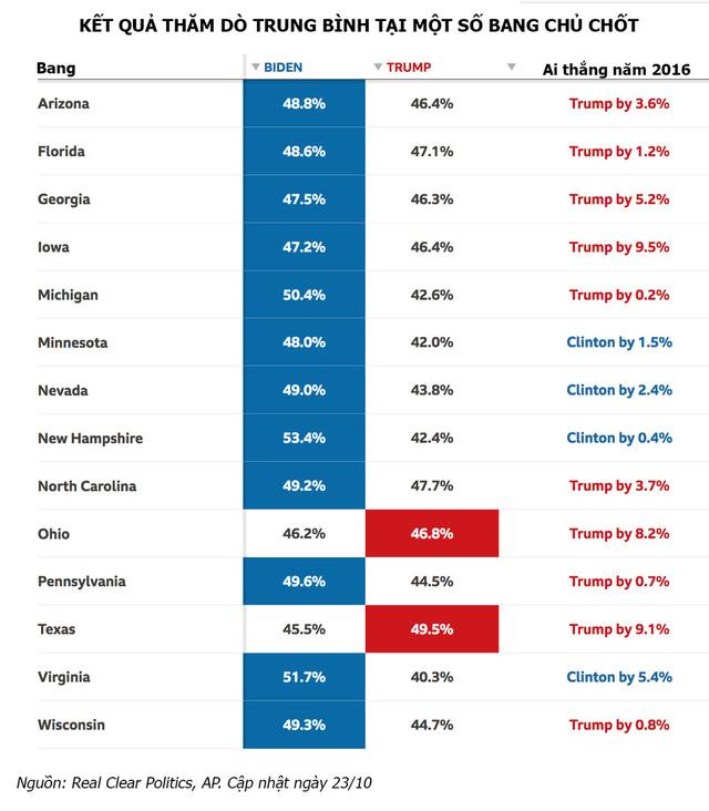 Thăm dò bầu cử tổng thống Mỹ: Ứng viên nào đang dẫn trước?  - Ảnh 2.