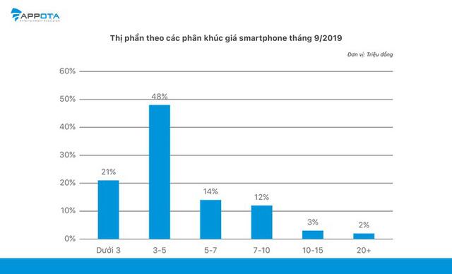 Báo cáo của Appota: iPhone là thương hiệu smartphone được nhiều người Việt sử dụng nhất - Ảnh 3.