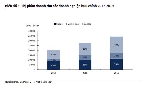 Voso.vn, Mygo đóng góp ra sao cho hoạt động kinh doanh của Viettel Post sau hơn 1 năm ra đời? - Ảnh 1.