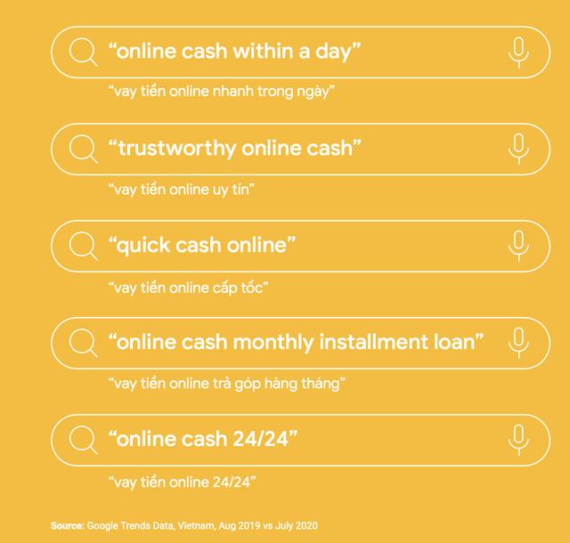 Google: Covid-19 khiến người dùng Việt Nam quan tâm hơn đến các từ khoá tài chính, lượt tìm kiếm ứng dụng cho vay trực tuyến tại Việt Nam tăng 300% trong năm qua  - Ảnh 3.