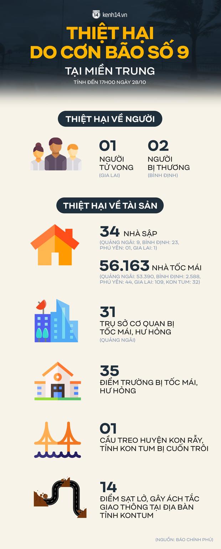 Infographic: Những con số thiệt hại đầy thương tâm tại miền Trung sau khi bão số 9 đổ bộ - Ảnh 1.