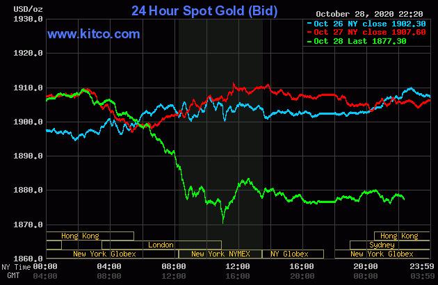 Cơn hoảng loạn bán tháo của nhà đầu tư đẩy giá vàng đột ngột giảm cực sâu - Ảnh 1.
