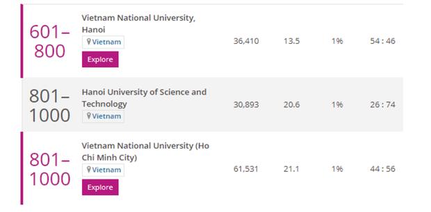 3 trường Đại học của Việt Nam có ngành lọt top tốt nhất thế giới, 1 trường bất ngờ vươn lên dẫn đầu - Ảnh 2.