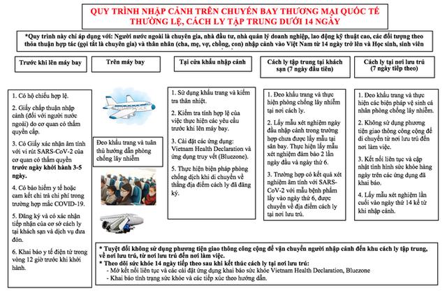 NÓNG: Bộ Y tế đã đưa ra quy trình cách ly hành khách khi mở lại bay thương mại quốc tế  - Ảnh 4.