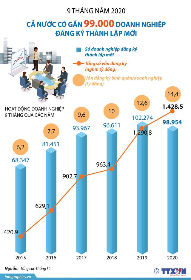 Gần 99.000 doanh nghiệp đăng ký thành lập mới trong 9 tháng đầu năm 2020 - Ảnh 1.