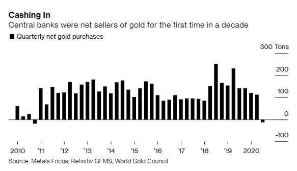 Bloomberg: Lần đầu tiên trong 1 thập niên, các ngân hàng trung ương trên thế giới bán ròng vàng - Ảnh 1.