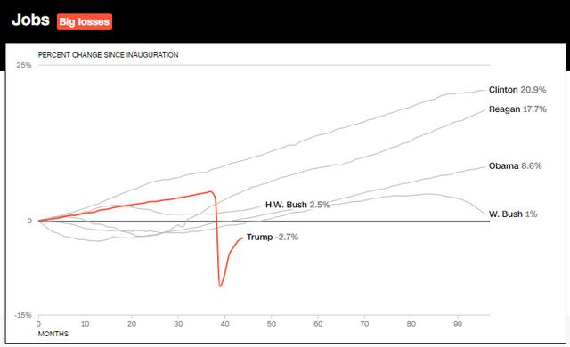 10 biểu đồ cho thấy nền kinh tế Mỹ đã bùng nổ như thế nào trong 3 năm lãnh đạo của Tổng thống Trump  - Ảnh 2.