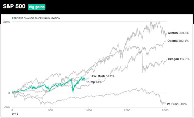 10 biểu đồ cho thấy nền kinh tế Mỹ đã bùng nổ như thế nào trong 3 năm lãnh đạo của Tổng thống Trump  - Ảnh 4.