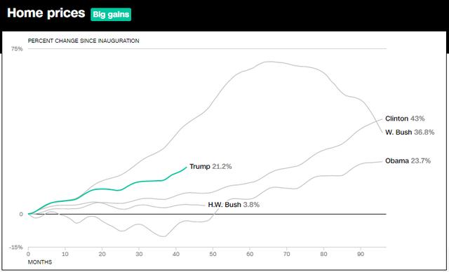 10 biểu đồ cho thấy nền kinh tế Mỹ đã bùng nổ như thế nào trong 3 năm lãnh đạo của Tổng thống Trump  - Ảnh 5.