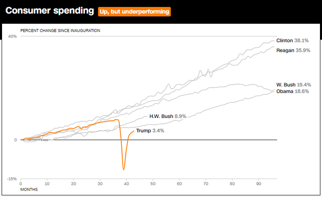 10 biểu đồ cho thấy nền kinh tế Mỹ đã bùng nổ như thế nào trong 3 năm lãnh đạo của Tổng thống Trump  - Ảnh 7.