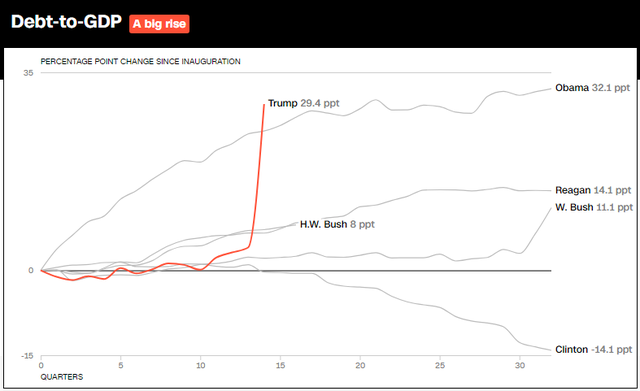 10 biểu đồ cho thấy nền kinh tế Mỹ đã bùng nổ như thế nào trong 3 năm lãnh đạo của Tổng thống Trump  - Ảnh 9.