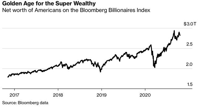 Kỷ nguyên vàng của giới tỷ phú Mỹ: Khối tài sản tăng 1 nghìn tỷ USD kể từ khi Tổng thống Trump nhậm chức - Ảnh 1.