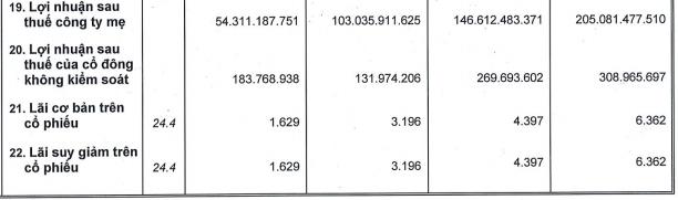 Ricons: Quý 3 tiếp tục giảm sút phân nửa lợi nhuận về 54 tỷ đồng, tất toán sạch cả 1.000 tỷ phải thu với Coteccons và Unicons  - Ảnh 3.