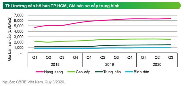 Tổng nguồn cung chào bán căn hộ tại Tp.HCM 9 tháng đầu năm giảm gần 60%  - Ảnh 1.