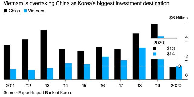 Bloomberg: Loạt doanh nghiệp Hàn Quốc đưa nhà máy từ Trung Quốc sang Việt Nam bất chấp Chính phủ kêu gọi về nước  - Ảnh 3.