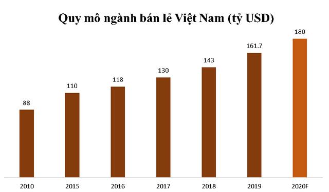 10 năm mở cửa cho nhà đầu tư nước ngoài vào bán lẻ: Doanh nghiệp Việt thắng thế hay bị lấn át?  - Ảnh 1.