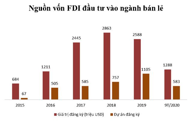 10 năm mở cửa cho nhà đầu tư nước ngoài vào bán lẻ: Doanh nghiệp Việt thắng thế hay bị lấn át?  - Ảnh 2.