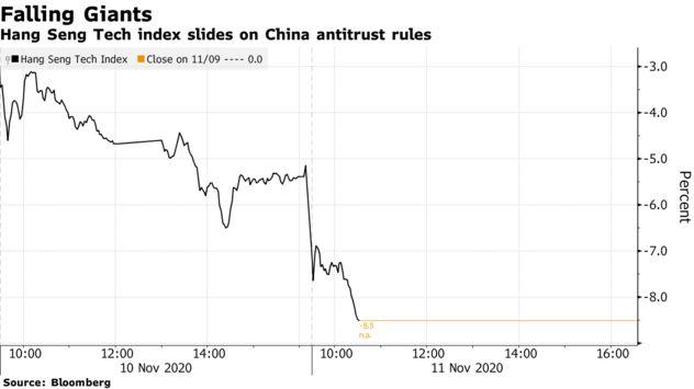 Vốn hóa thị trường bốc hơi 260 tỷ USD sau 2 ngày, chuyện gì đang xảy ra với các công ty công nghệ lớn nhất Trung Quốc? - Ảnh 1.