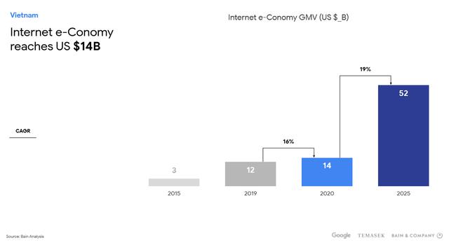 Thị trường thương mại điện tử Việt Nam sẽ đạt 29 tỷ USD vào năm 2025  - Ảnh 3.