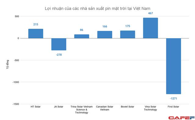 Sang Việt Nam làm pin mặt trời, nhiều tập đoàn Mỹ - Trung thu về cả chục nghìn tỷ đồng mỗi năm  - Ảnh 2.