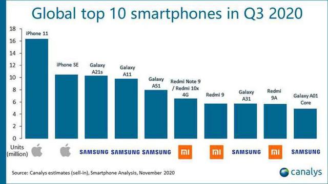 Smartphone nào bán chạy nhất trong ba tháng vừa qua?  - Ảnh 1.