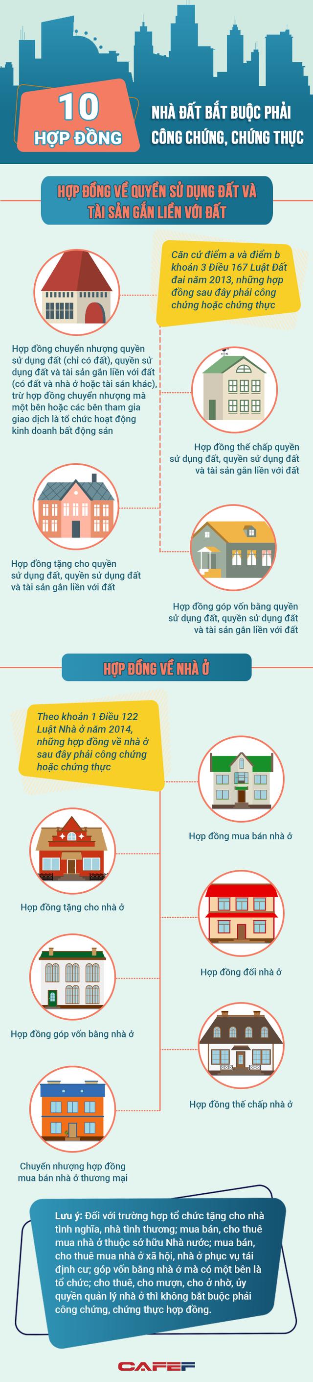 Infographic: 10 hợp đồng về nhà đất bắt buộc phải công chứng, chứng thực - Ảnh 1.