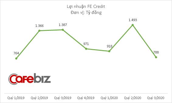 FE Credit đem về 3.200 tỷ đồng lợi nhuận cho VPBank - Ảnh 3.