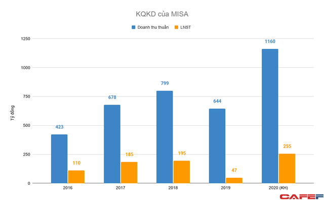 Công ty phần mềm kế toán MISA được định giá hơn 4.000 tỷ, CBNV chủ chốt thu về hơn 770 tỷ đồng khi bán cổ phần cho quỹ ngoại - Ảnh 1.