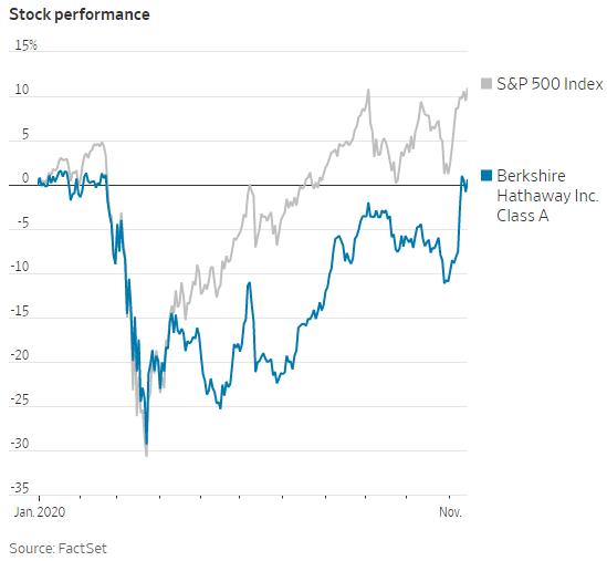 Lý giải động thái kỳ lạ của Warren Buffett: Khoản đầu tư khủng nhất trong năm nay là mua cổ phiếu của Berkshire Hathaway - Ảnh 1.