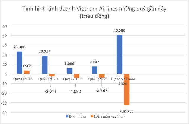 Có gói giải cứu, Vietnam Airlines sẽ thoát hiểm?  - Ảnh 1.