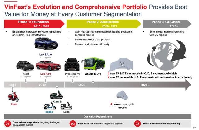 VinFast bị rò rỉ liền lúc 3 mẫu xe mới: Sự cố hay là chiêu thức marketing khôn ngoan thường được Apple, Samsung, H&M... sử dụng? - Ảnh 1.
