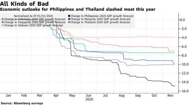 Bloomberg: Việt Nam chịu tác động ít nhất bởi COVID-19 tại Đông Nam Á - Ảnh 1.
