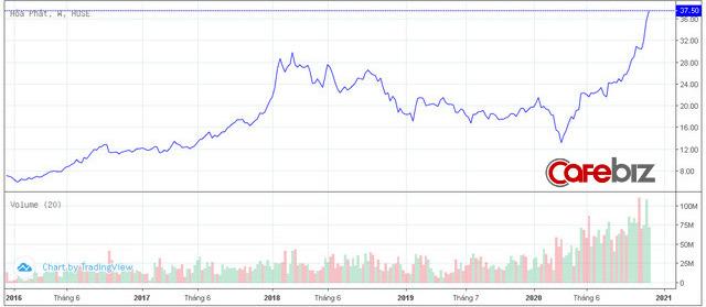 Cổ phiếu Hòa Phát liên tục phá đỉnh, quỹ PENM III của Đức muốn chốt lời toàn bộ 76,5 triệu cổ phiếu - Ảnh 1.