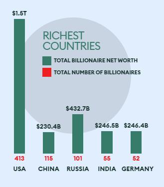 Nhìn lại thập kỷ biến động của thế giới những người giàu nhất hành tinh - Ảnh 2.