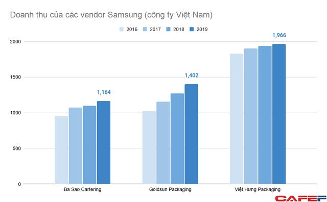 Doanh nghiệp Việt tham gia vào chuỗi cung ứng của Samsung đang làm ăn ra sao?  - Ảnh 2.
