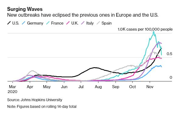 Bloomberg: Vượt hàng loạt nước như Anh, Mỹ, Singapore, Việt Nam lọt top 10 có khả năng phục hồi tốt nhất mùa dịch Covid-19 - Ảnh 4.