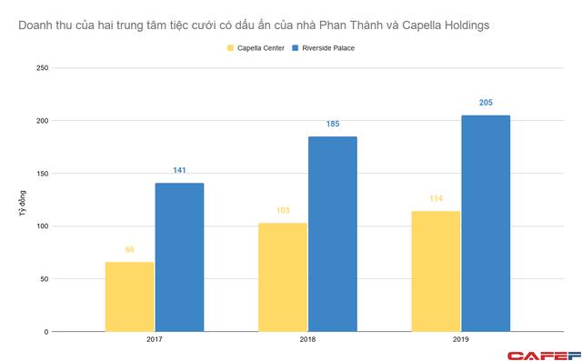 Khối tài sản cả nghìn tỷ của gia đình Phan Thành và mối quan hệ chặt chẽ với Capella Holdings của doanh nhân Nguyễn Cao Trí  - Ảnh 2.