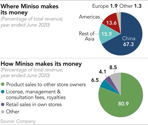 Kế hoạch 'xâm chiếm' thế giới không tưởng của Miniso: Có mặt ở 100 quốc gia và vùng lãnh thổ, doanh thu hàng năm toàn chuỗi đạt 100 tỷ NDT - Ảnh 2.