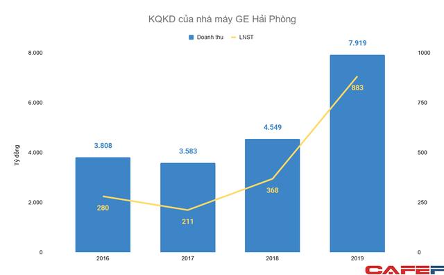 Tượng đài công nghiệp hơn trăm năm tuổi của Mỹ thu về hàng chục nghìn tỷ đồng tại Việt Nam, cung cấp gần 1/3 thiết bị cho các nhà máy điện cho đến động cơ máy bay  - Ảnh 2.