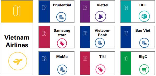 Top 10 thương hiệu trải nghiệm khách hàng xuất sắc nhất Việt Nam gọi tên Vietnam Airlines, Prudential, Viettel... - Ảnh 1.